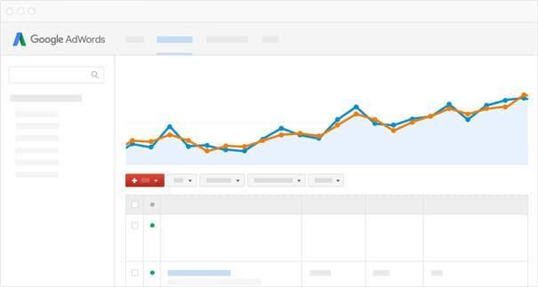 Mit AdWords mehr Umsatz für Ihr Unternehmen