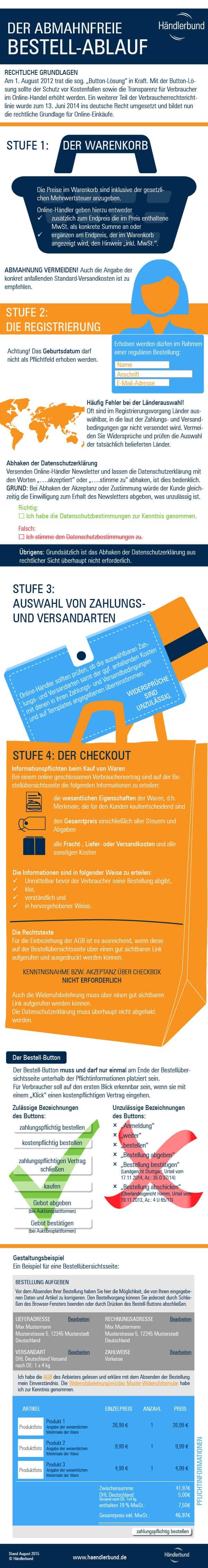 Infografik - einen rechtssicheren Onlineshop gestalten